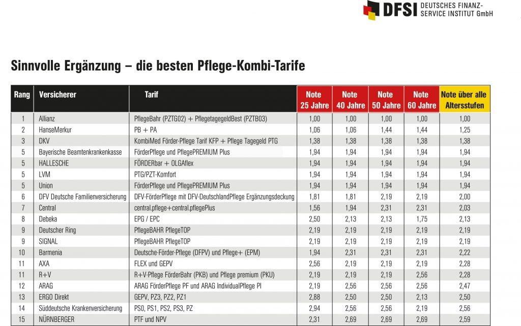 Quelle: obs/DFSI - Deutsches Finanz-Service Institut GmbH