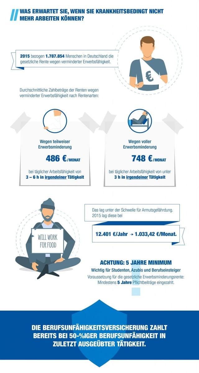 Abschluss einer Berufsunfähigkeitsversicherung Infografik