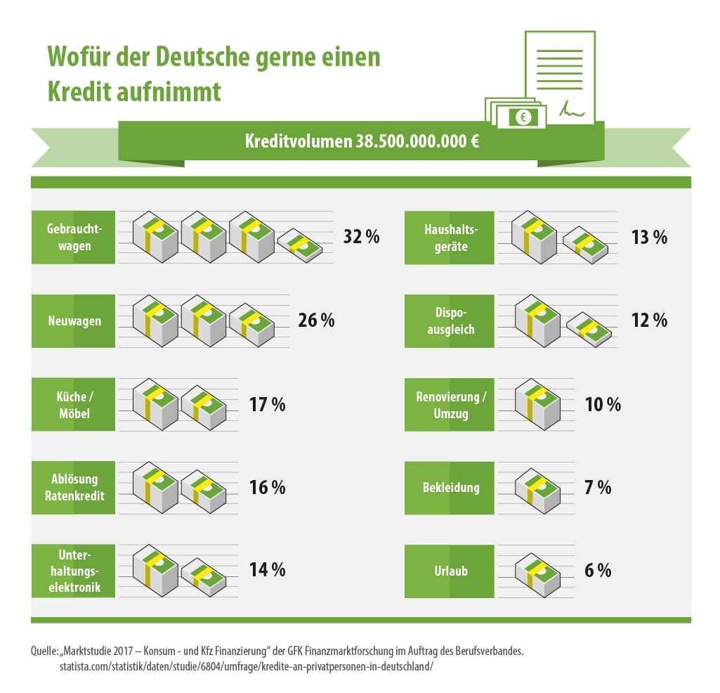 Wofür deutsche Kredite aufnehmen