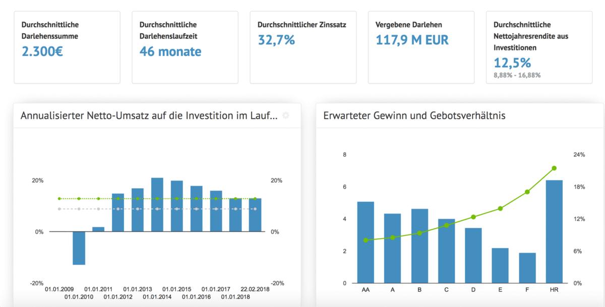 Bondora-Durchschnittsstatistiken