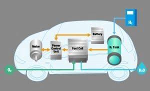 Wasserstoffautos