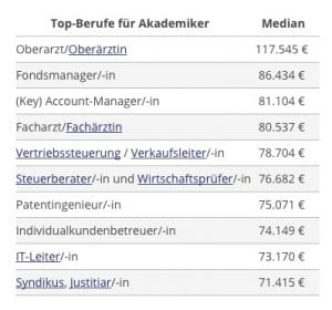 Verdienst: Das sind die Top-Berufe für Akademiker