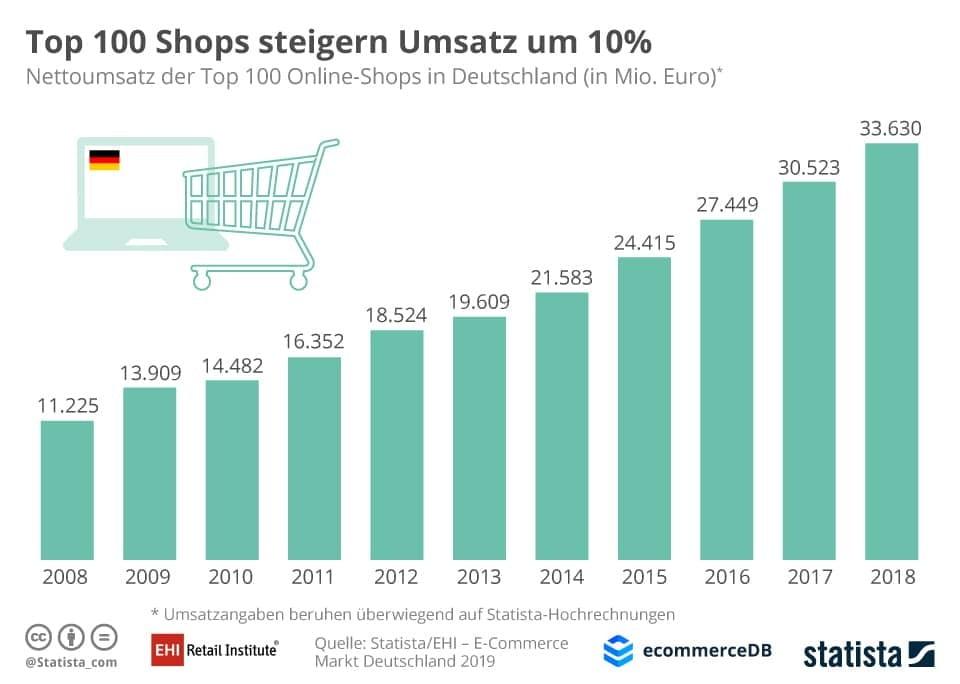 Gesamtumsatz der größten Online-Shops in Deutschland