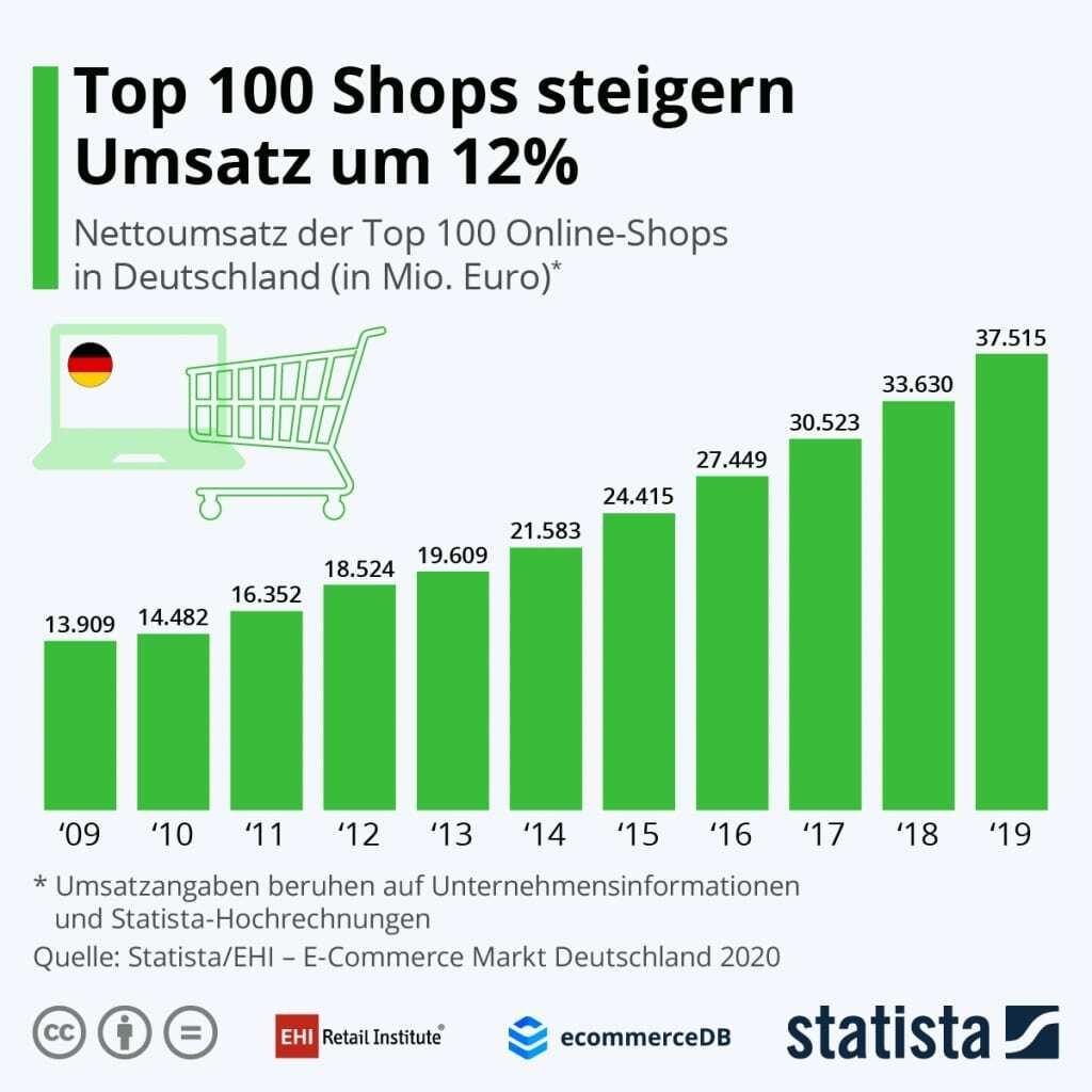 Online-Shops in Deutschland