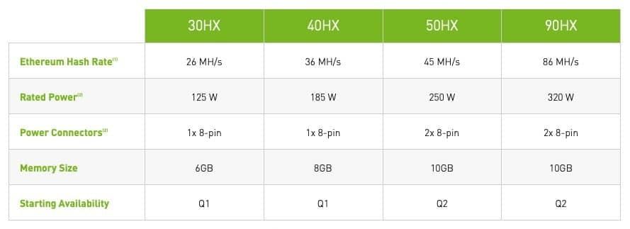 Hashraten der neuen Nvidia-Chips beim Ethereum-Mining