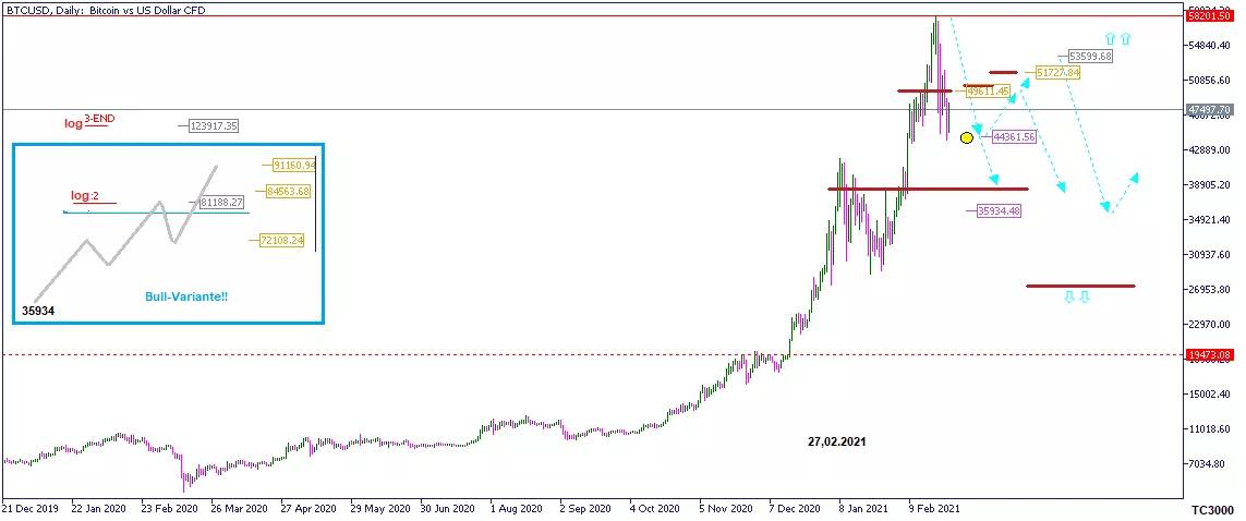 Chart zur Prognose Bitcoin/BTC KW 9