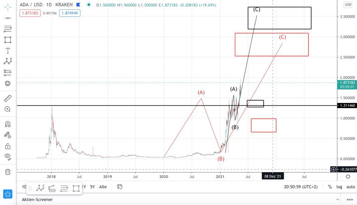 Cardano/ADA: Chartanalyse