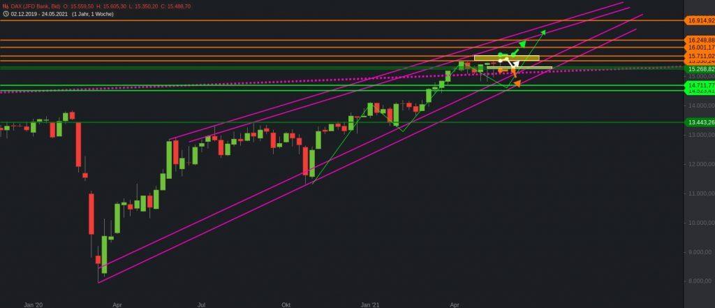 DAX-Kursentwicklung in der Chart-Analyse
