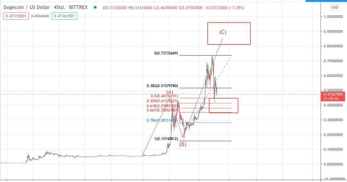 Dogecoin Kurs Chart