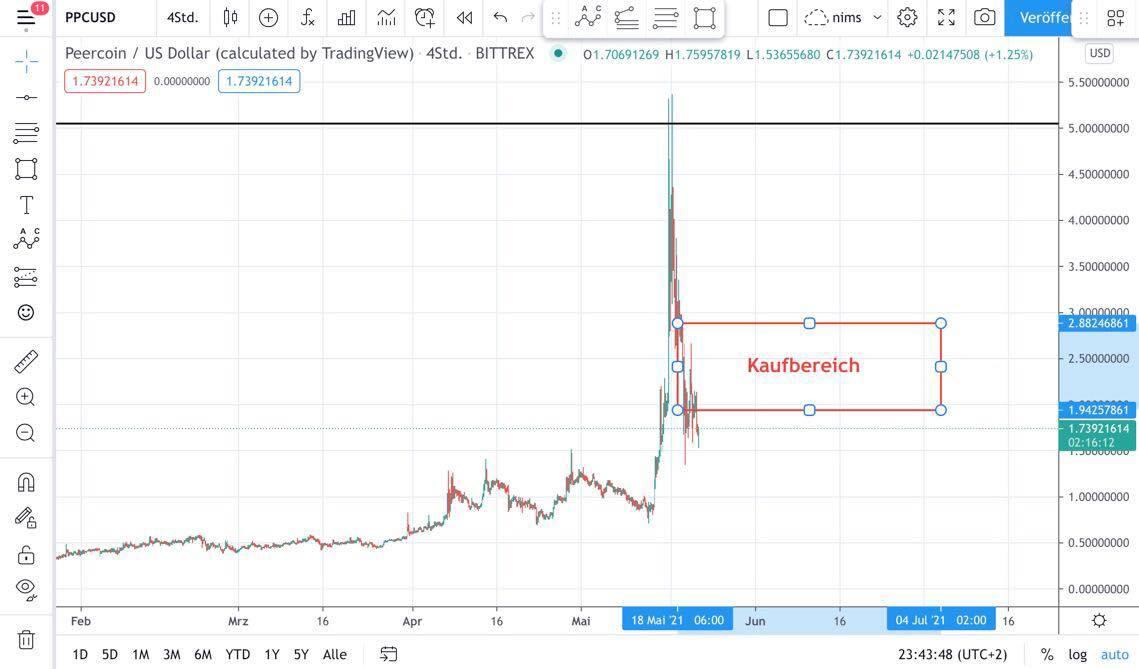 Peercoin-Kurs Chart-Analyse