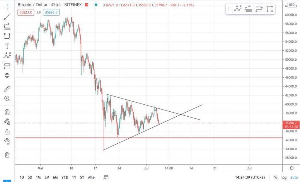 Bitcoin-Kurs in der Chartanalyse