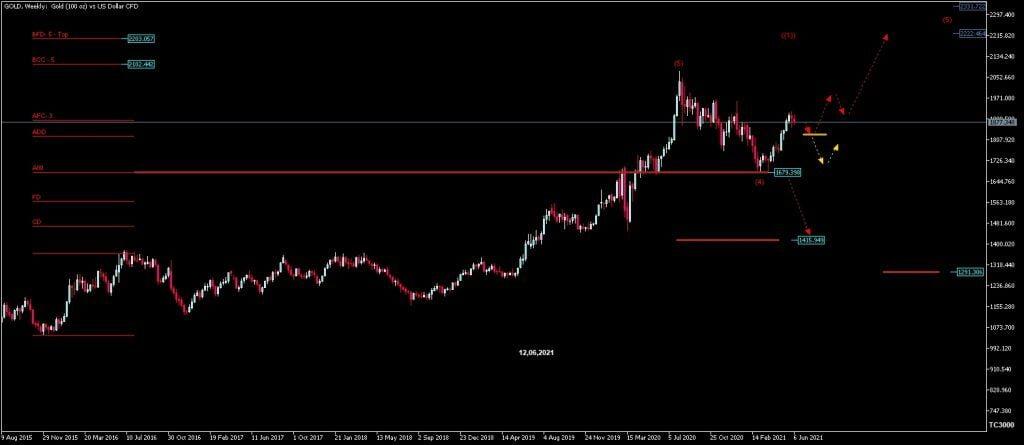 Goldpreis Prognose Analyse