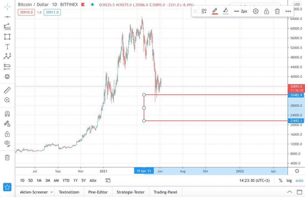 Bitcoin-Kurs-Prognose Kaufbereich