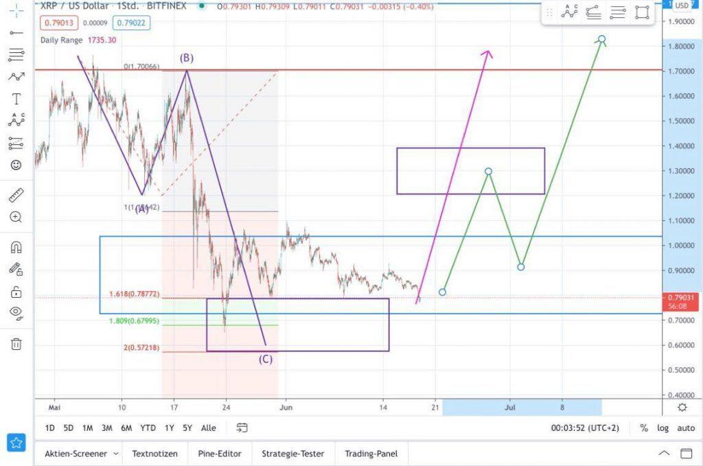 Ripple/XRP Prognose positiv