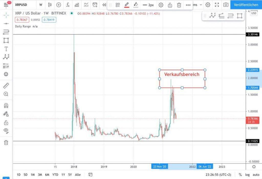 XRP-Kurs: Verkaufsbereich