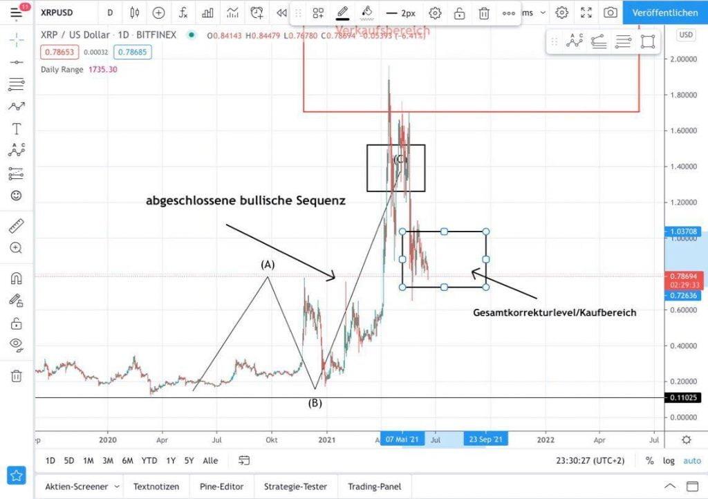 XRP-Prognose: Kaufbereich