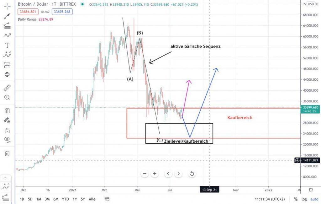 Chart-Analyse Bitcoin