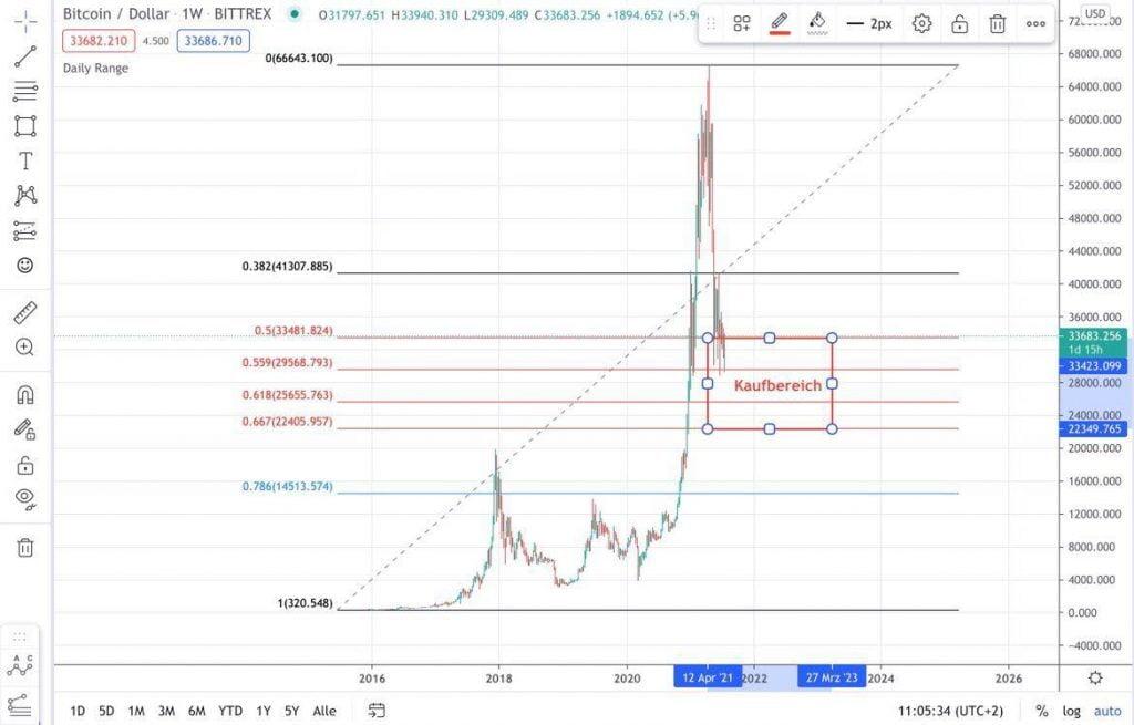Bitcoin-Prognose: Kaufbereich