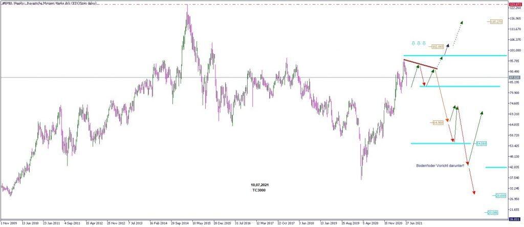 Chart-Analyse BMW-Aktie