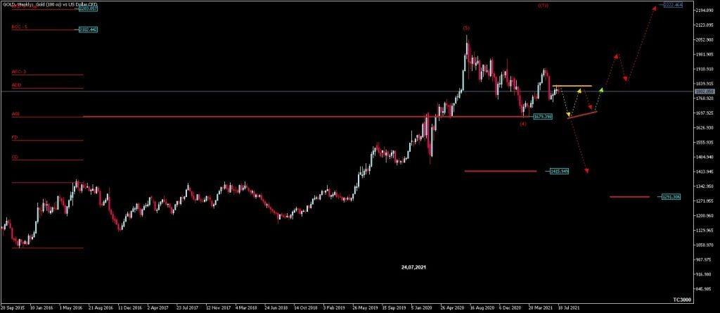 Chart-Analyse zur Goldpreis-Prognose