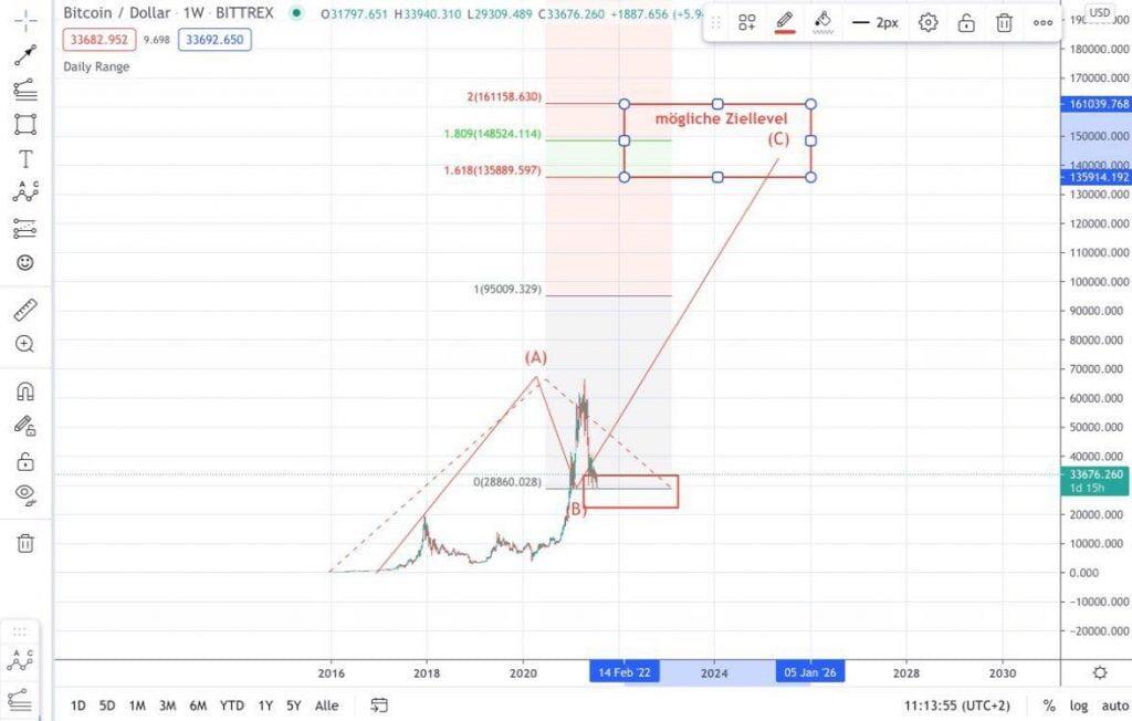 Prognose: Bitcoin