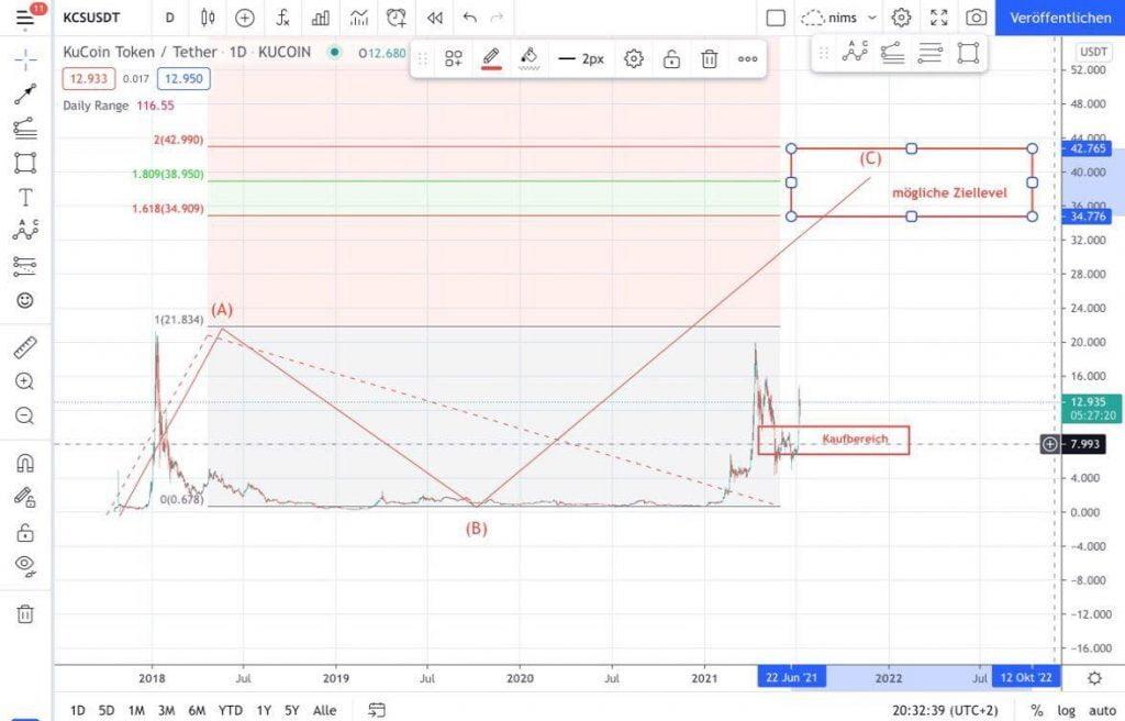 KCS-Kurs-Prognose