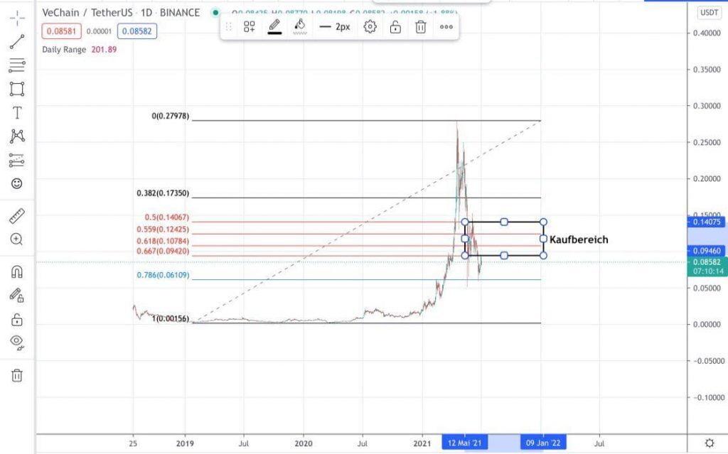 VeChain-Analyse