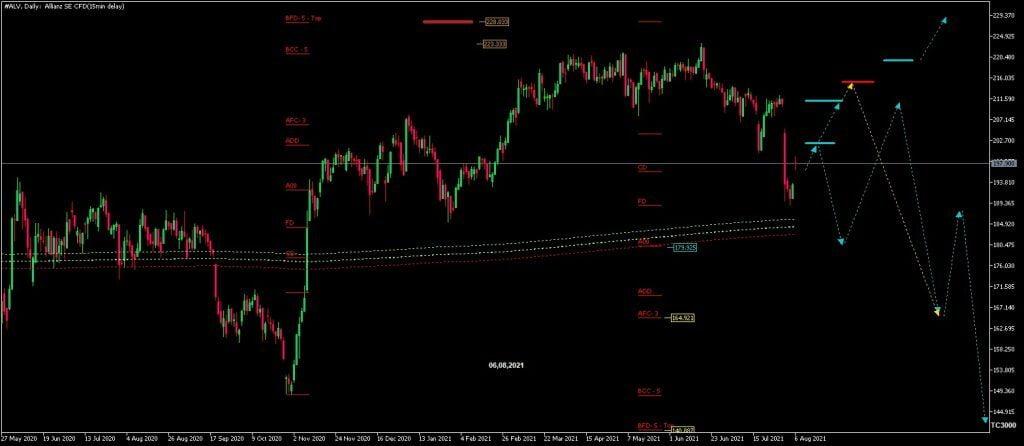 Chart-Analyse Allianz-Aktie