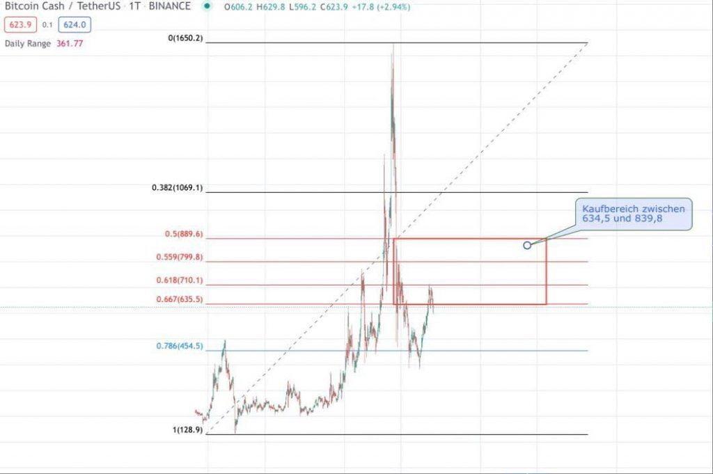 Bitcoin Cash Kaufbereich