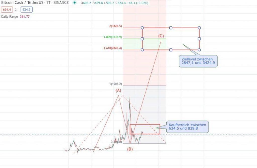 Ziellevel Bitcoin-Cash-Kurs