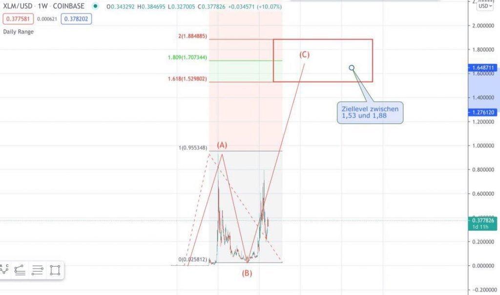 Stellar XLM-Kurs-Prognose