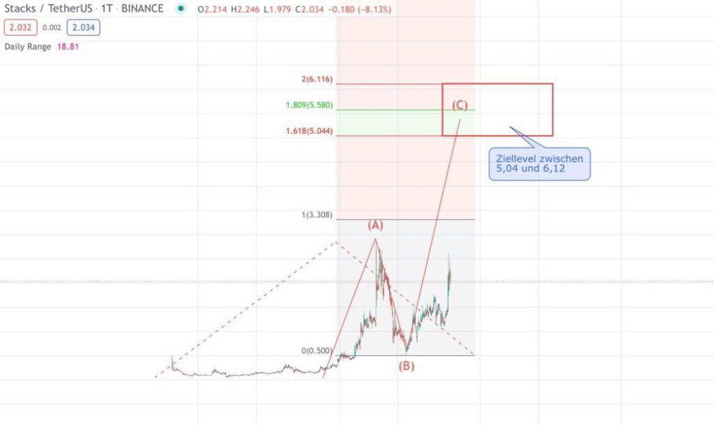 Ziellevel der STX-Kurs-Prognose